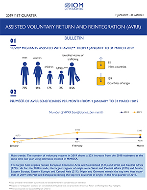 Assisted Voluntary Return and Reintegration (AVRR) (2019)